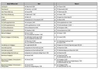 Buchungssätze Rechnungswesen Ws 2011 Raute Wirtschaft